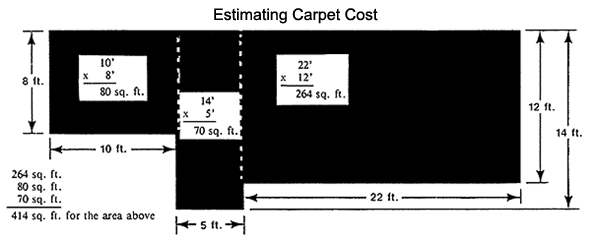 This image illustrates which measurements must be made when measuring to estimate the needed carpet as well as cost.